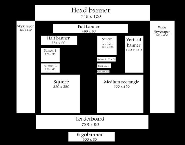 Velikosti bannerů