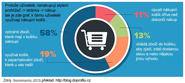 Graf, k čemu návštěvníci využívají nákupní košík